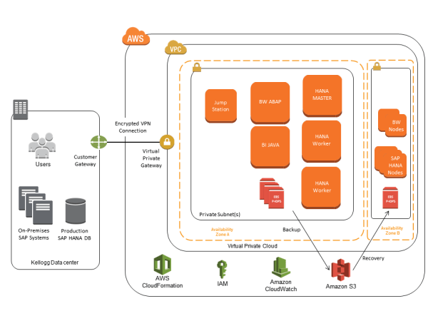 amazon web services and sap - 960×720