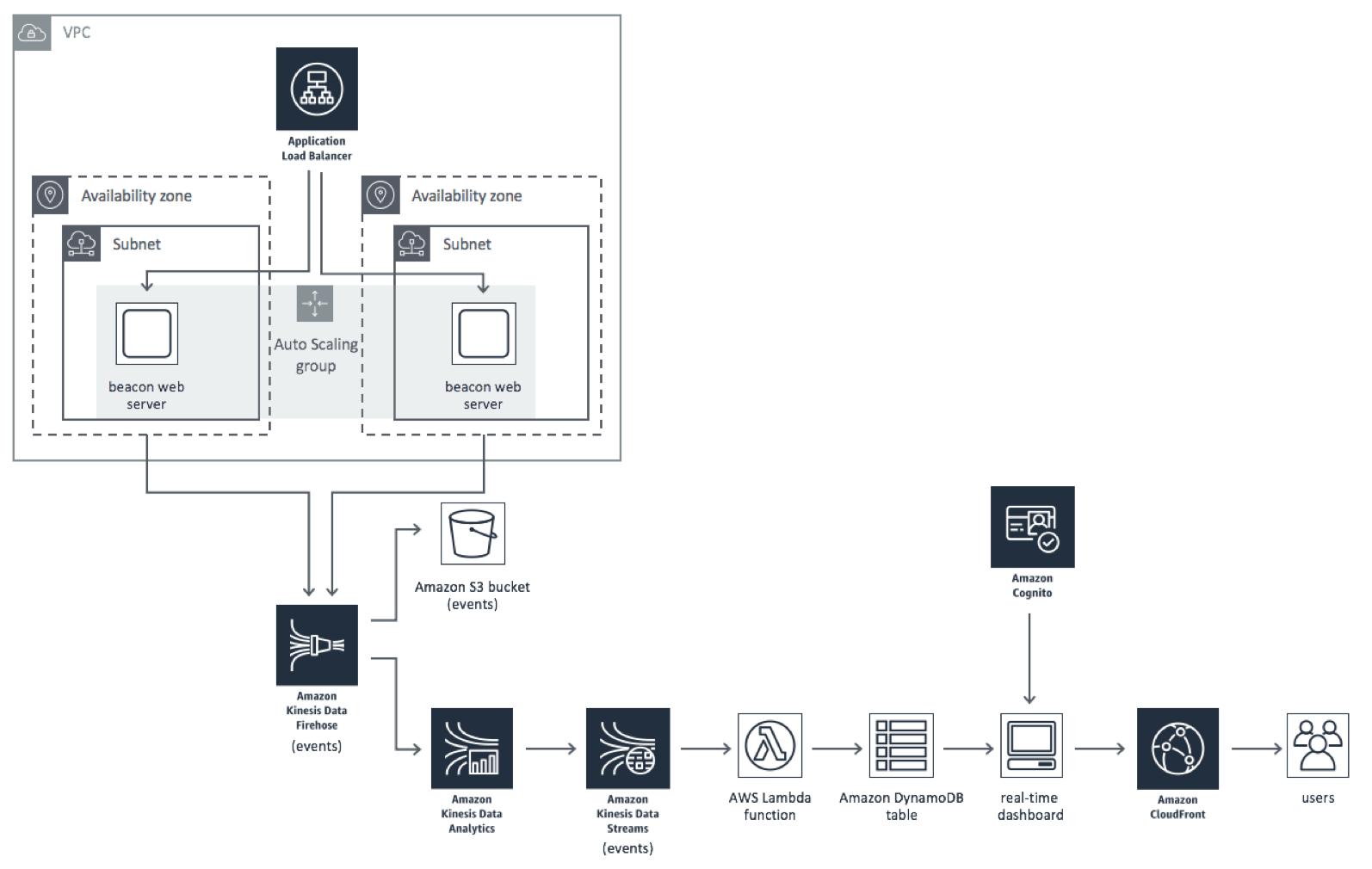 Real Time Webytics With Kinesis Dataytics Aws