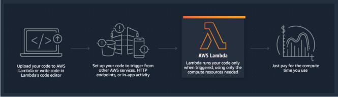 Come funziona AWS Lambda