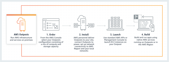 Bilderesultater for aws outpost""
