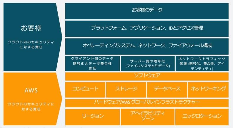 インフラストラクチャサービスの責任共有モデル