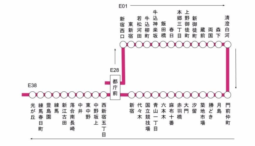 你所不知道的都營大江戶線──細數唯美站名小故事【上篇】   樂吃購!日本