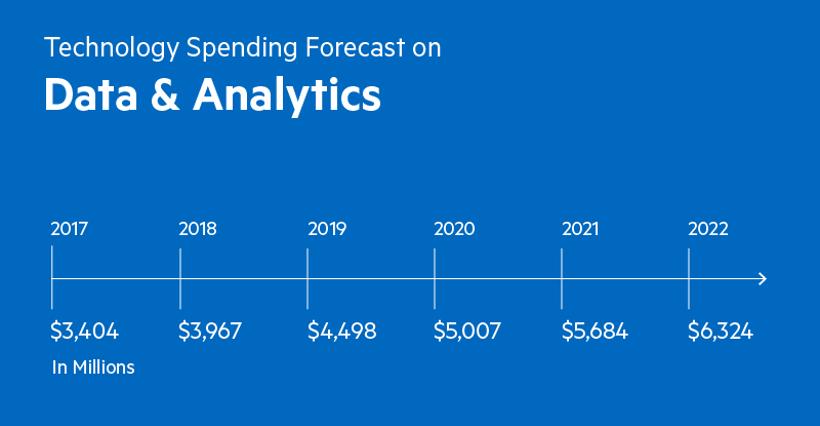 Les dépenses marketing estimées pour les données et les outils d'analyse étaient de 3,404 milliards en 2017, 3,967 milliards en 2018, 4,498 milliards en 2019, 5,007 milliards en 2020, 5,684 milliards en 2021 et 6,324 milliards en 2022