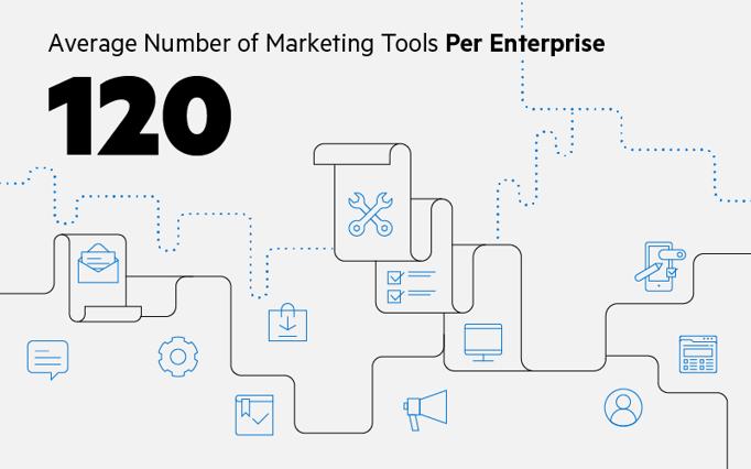 Le nombre moyen d'outils marketing par entreprise est de 120