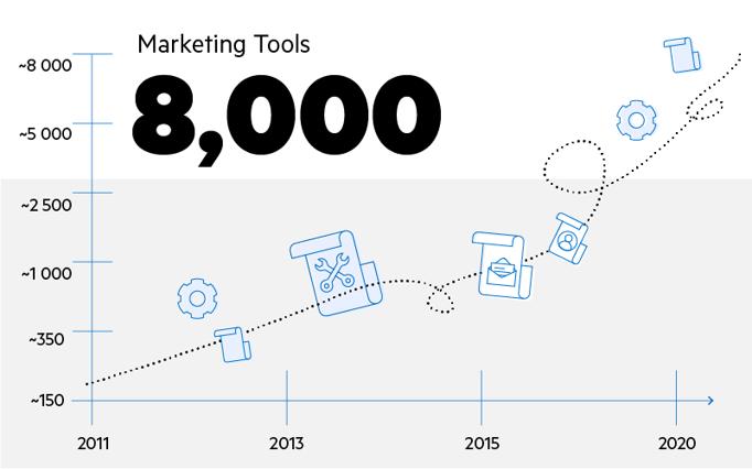 Le paysage martech comprend plus de 8 000 outils marketing