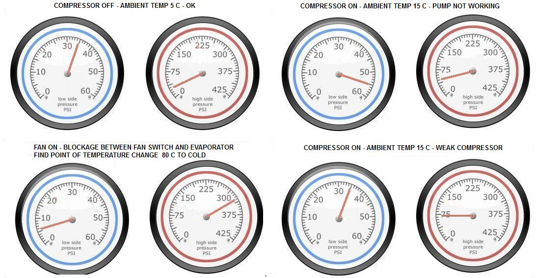 Home Air Conditioning Gauge Readings