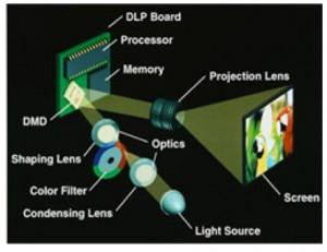 DMD DLP chip technology