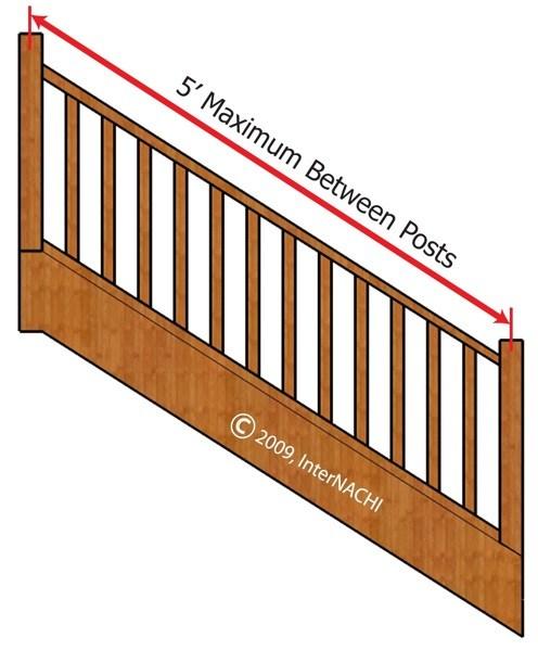 Inspecting A Deck Illustrated Internachi®   Wood Deck Stair Railing   Step   4X4 Deck   Interior   Underneath Bracket   Gray Deck Black