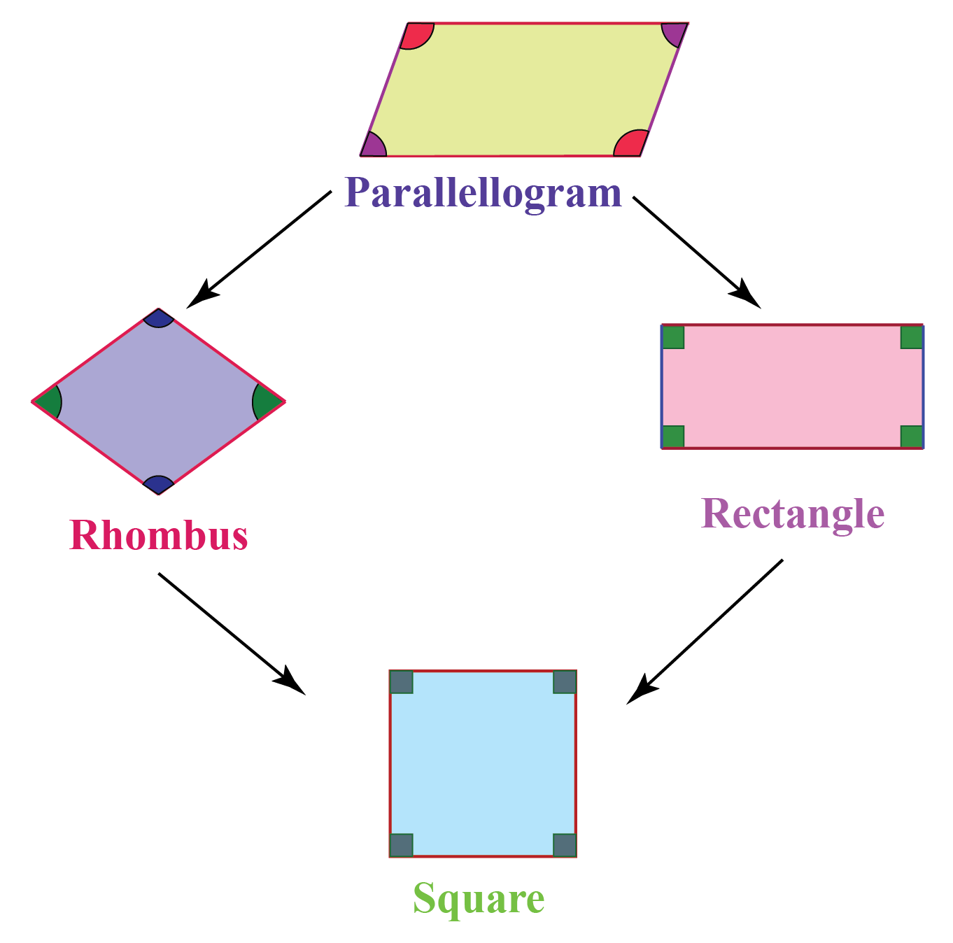 Parallelogram Solved Examples Geometry