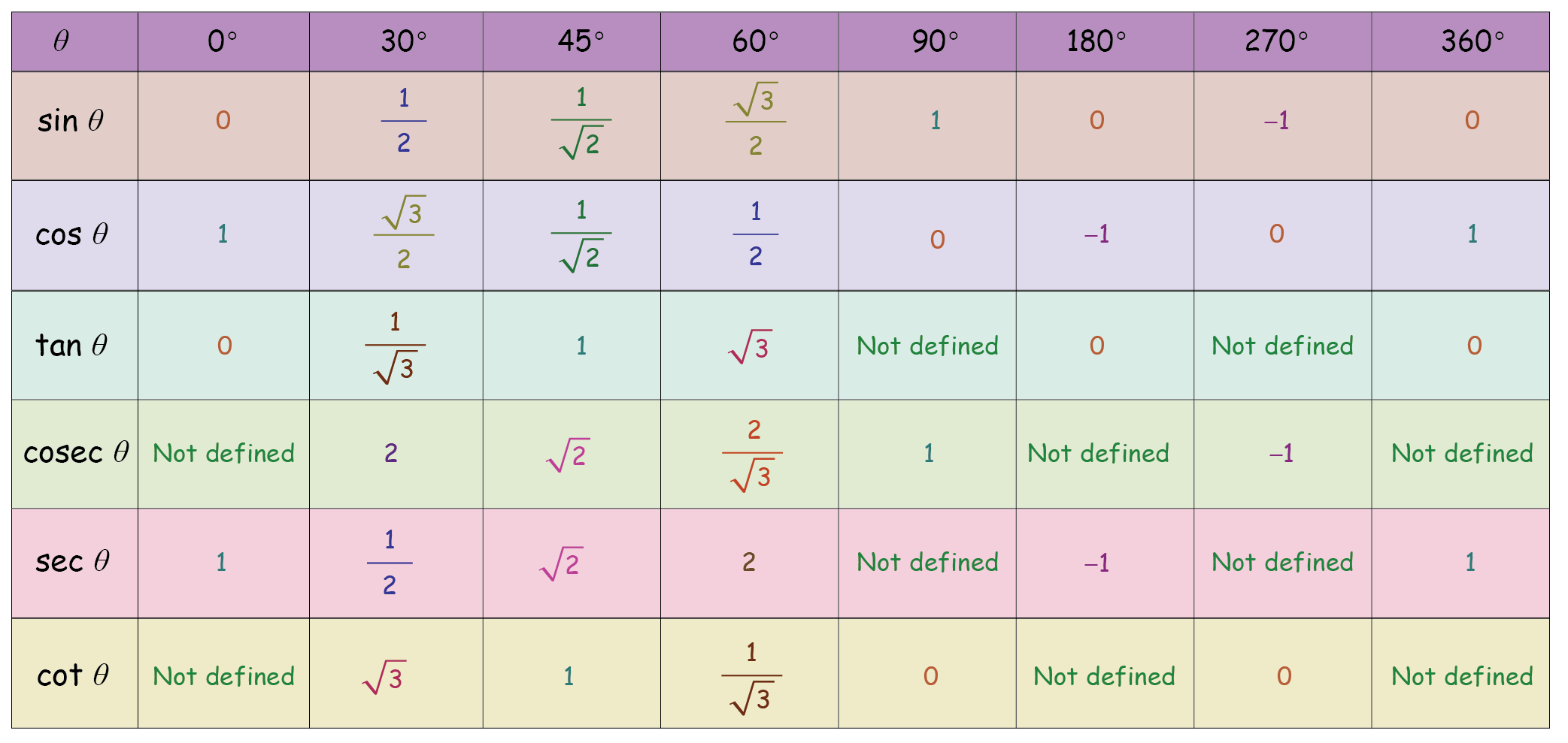 Trigonometry Table Ratio