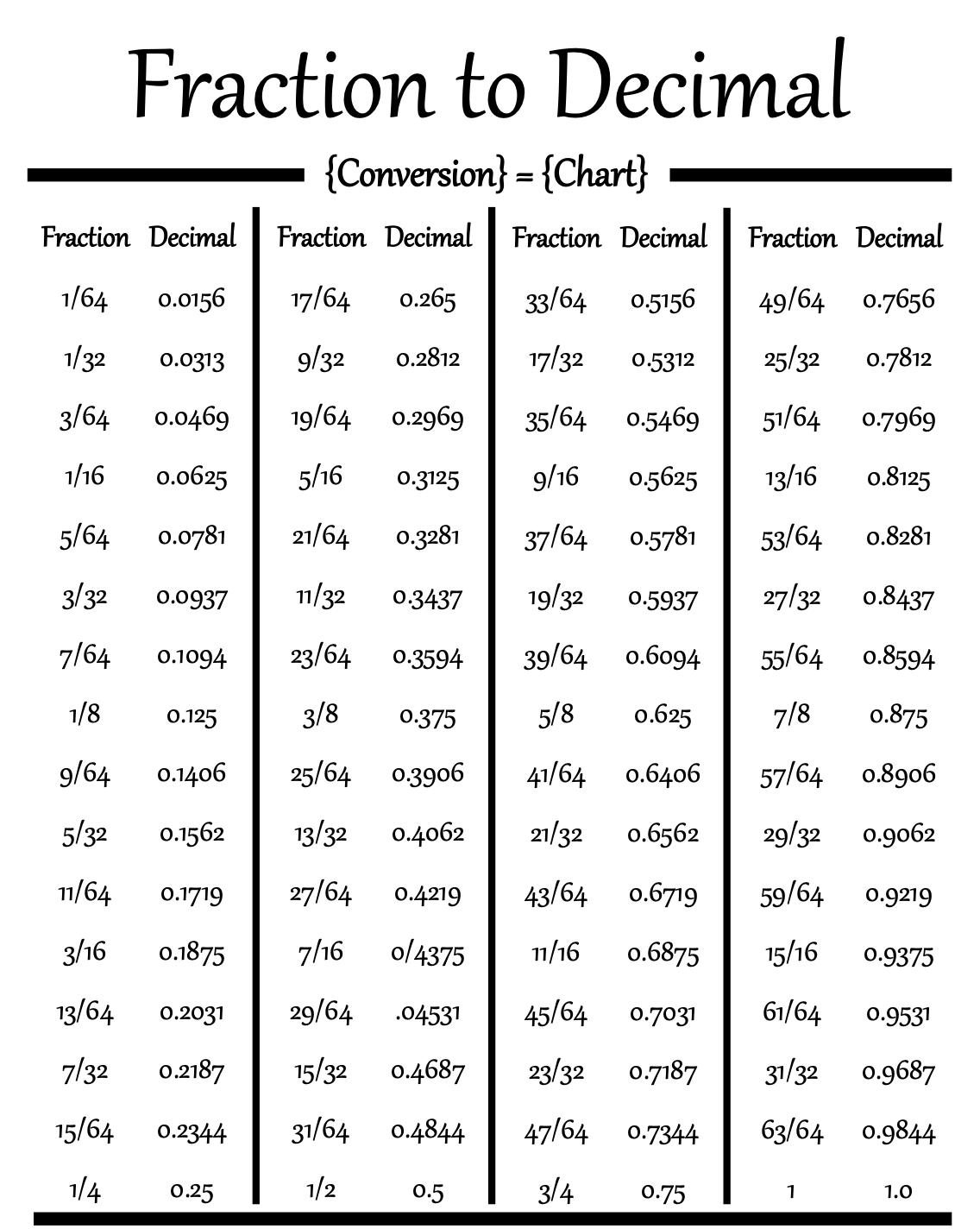 Decimal To Fraction Chart Cuemath