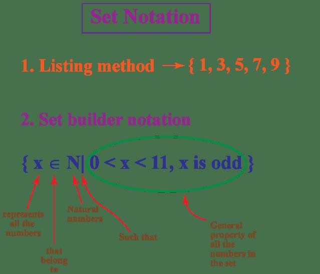 Set Builder Notation - Cuemath