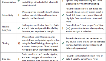 are you ready to turn boring excel reports to business intelligence - Power Bi Resume