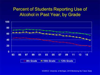 Graph of percentage of students reporting use of alcohol in past year, by grade. Results described in main text of publication.