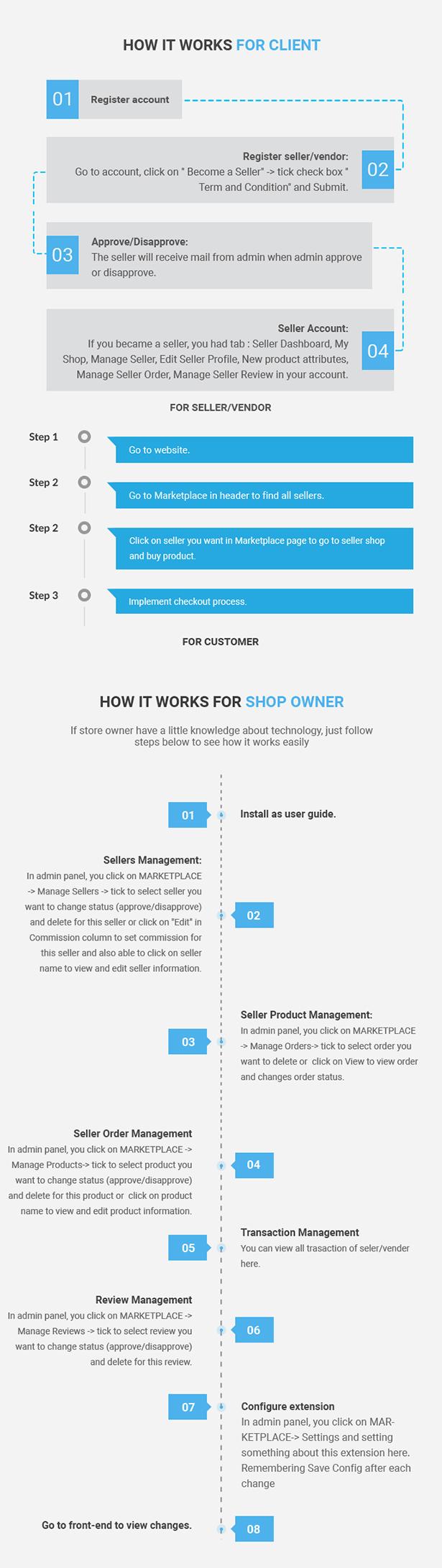 Magento 2 Marketplace Multi Vendor Module - 4