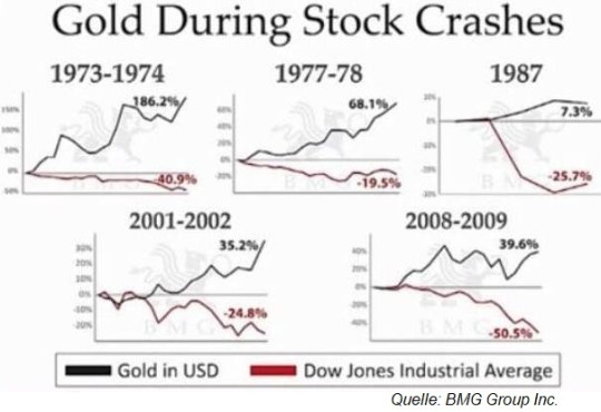 Gold vs. Silber
