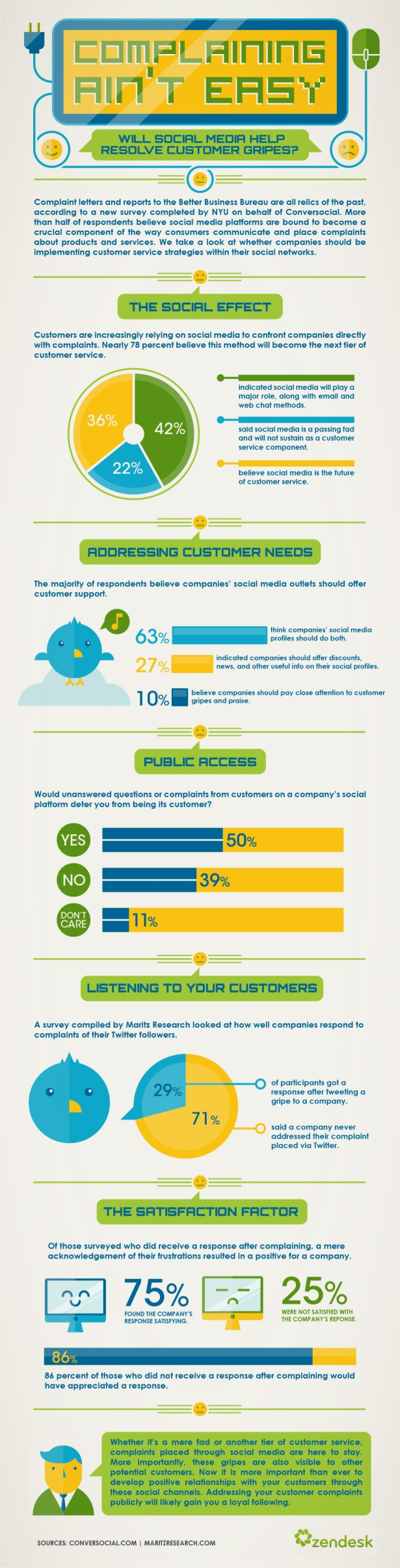 customer self service infographic