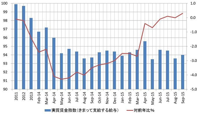 日本の実質賃金指数(きまって支給する給与)の推移