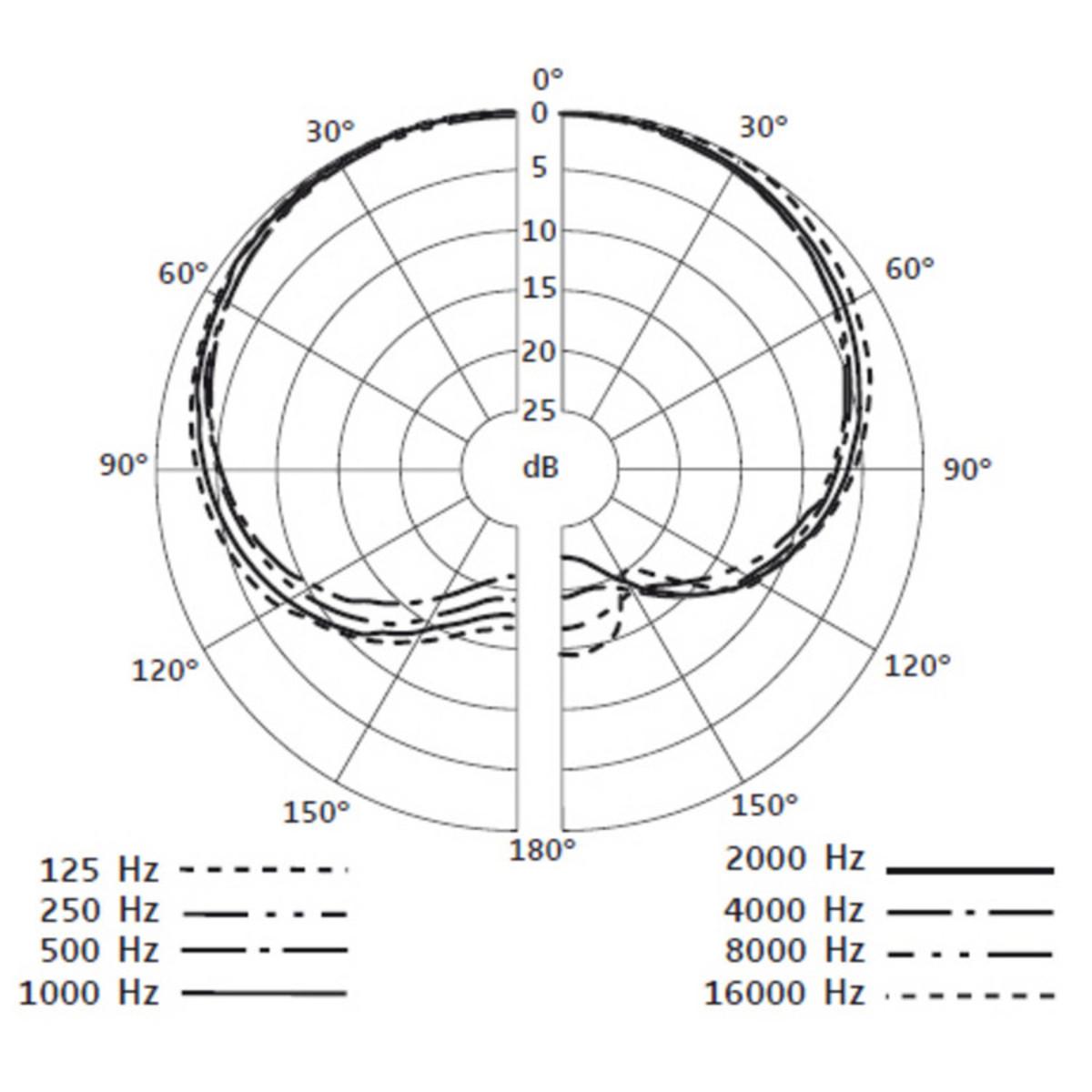 Sennheiser E908 D Condenser Microphone For Drums At Gear4music
