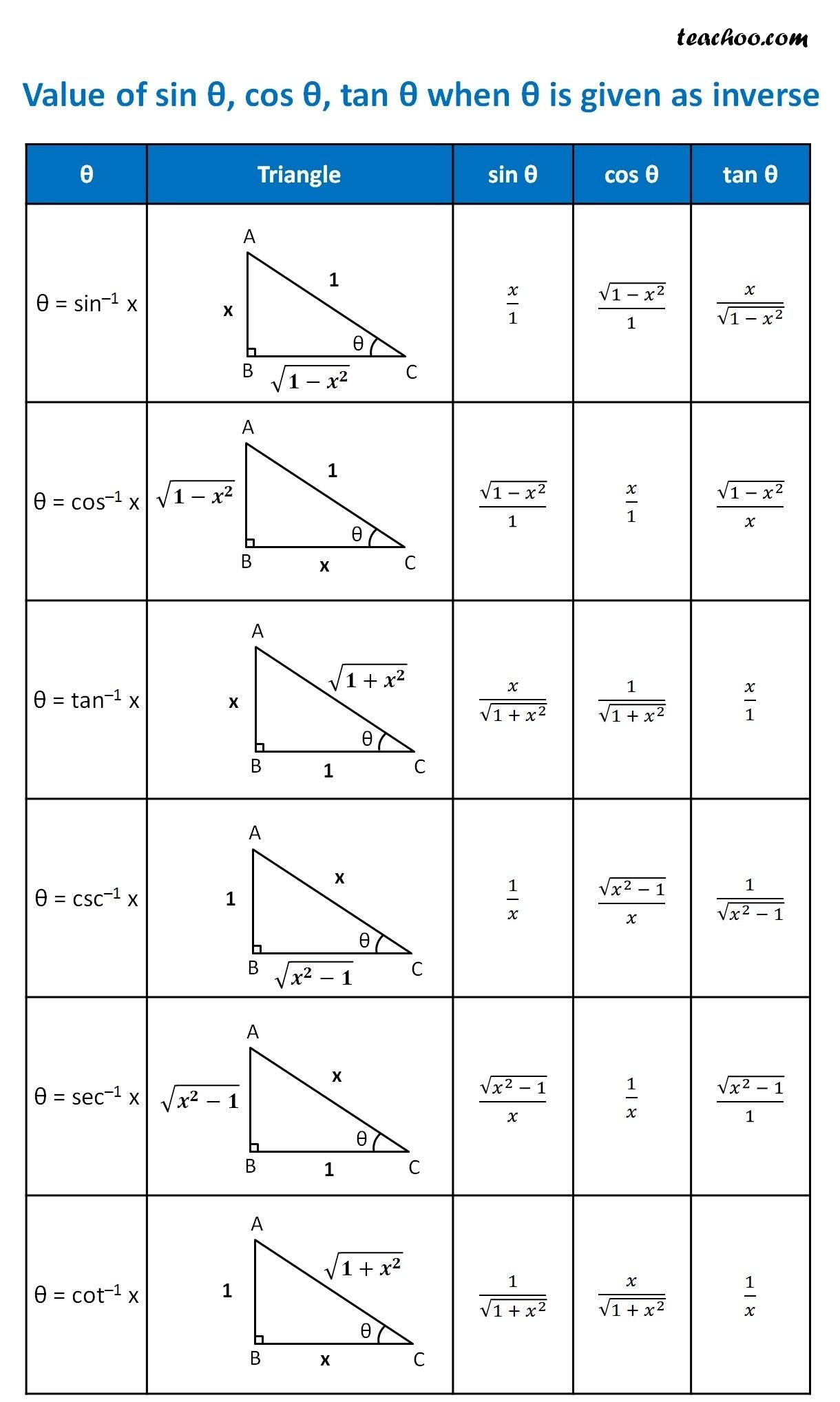 Relation Between Trigonometry Amp Inverse Trigonometry Functions