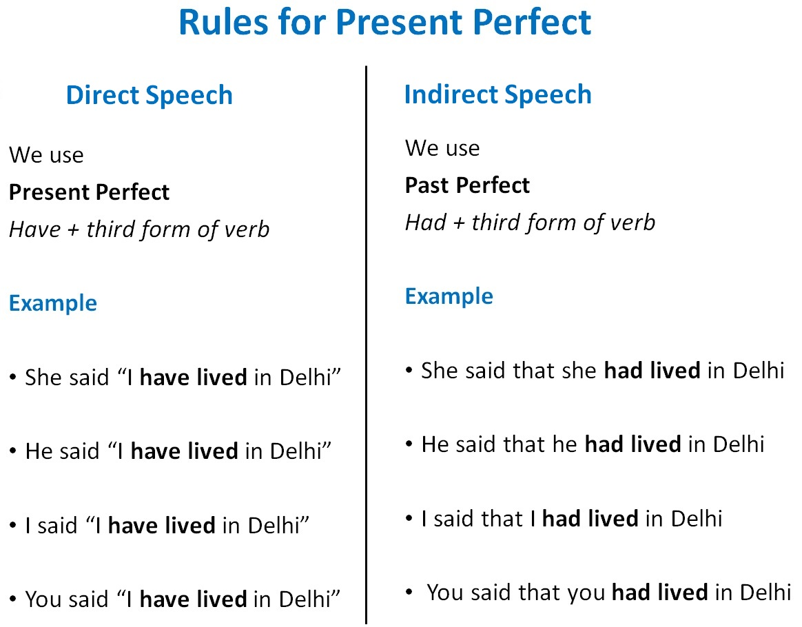 Direct Indirect Speech Rules Of Present Perfect