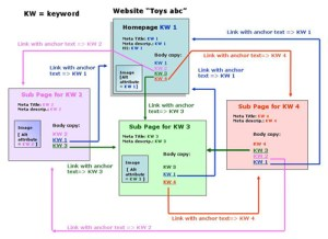 Diagrams That Can Help You Define the Proper Anchor Text