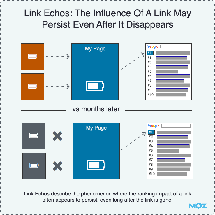 Link Echos: The Influence Of A Link May Persist Even After It Disappears
