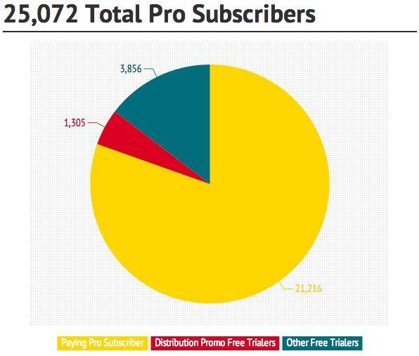 Total Pro Subscriber breakdown