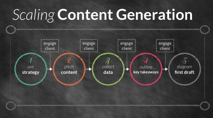 Scaling Content Generation