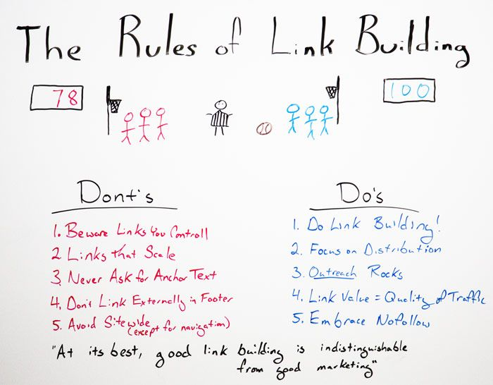 The Rule of Link Building