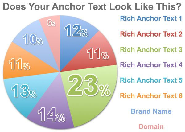 overly optimized anchor text