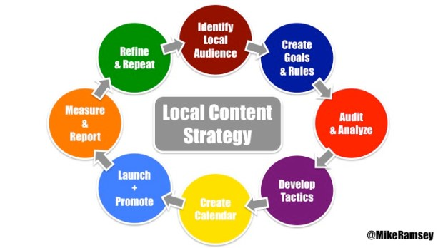 local content strategy