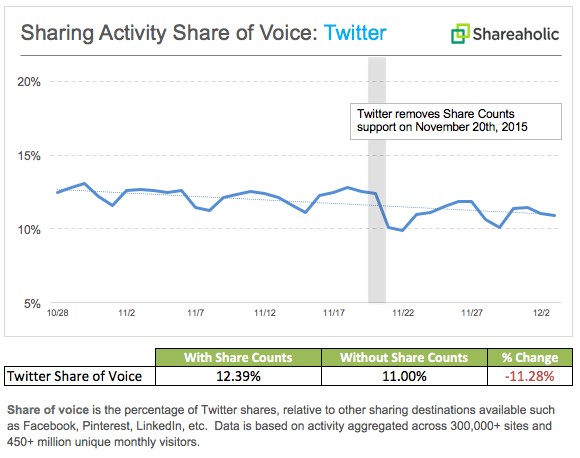 Share of voice chart on Twitter from Shareaholic