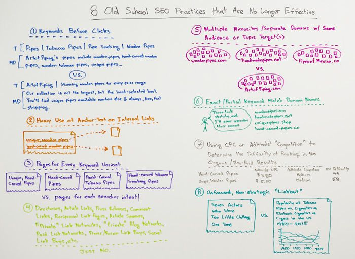 8 Old School SEO Practices That Are No Longer Effective Whiteboard