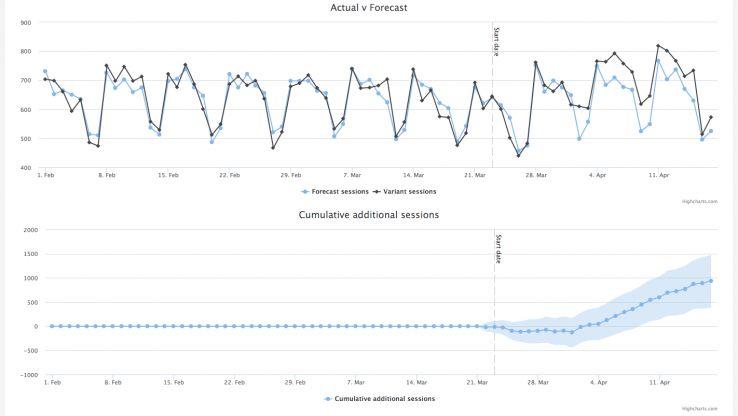 SEO split test results