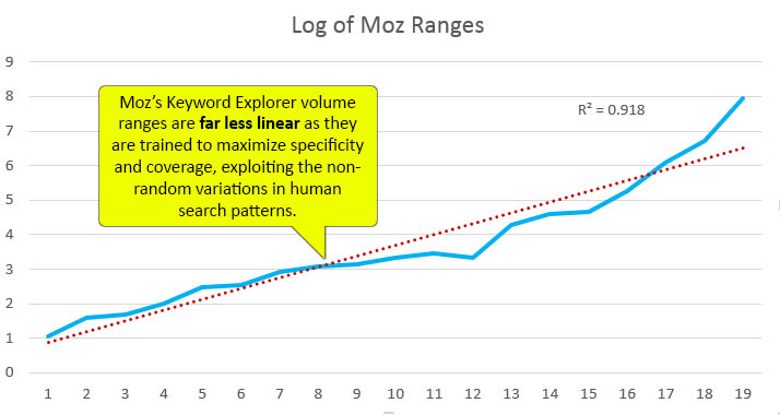 Upward-trend line graph of log of Moz ranges. Moz's Keyword Explorer volume ranges are far less linear, as they're trained to maximize specificity and coverage, exploiting the non-random variations in human search patterns.