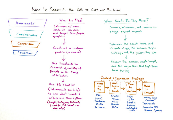How to Research the Path to Customer Purchase Whiteboard
