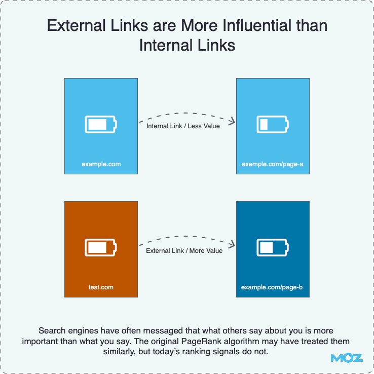 External Links are More Influential than Internal Links