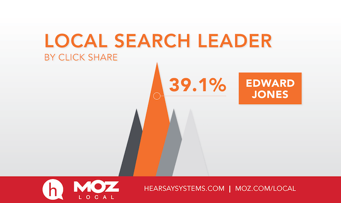 ​Moz Local Report: Whos Winning Wealth Management?