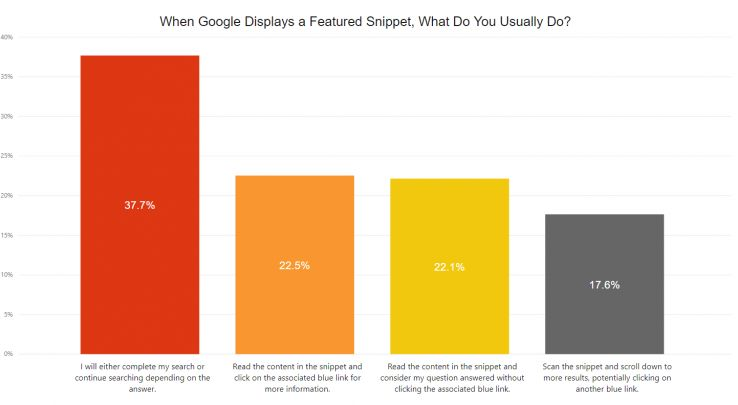 Only 22.1 percent of respondents indicate that they generally read the snippet and consider their question answered without clicking the blue link.