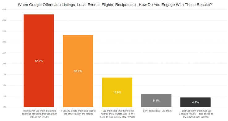 42.7% uses these features but will often continue browsing for more info.