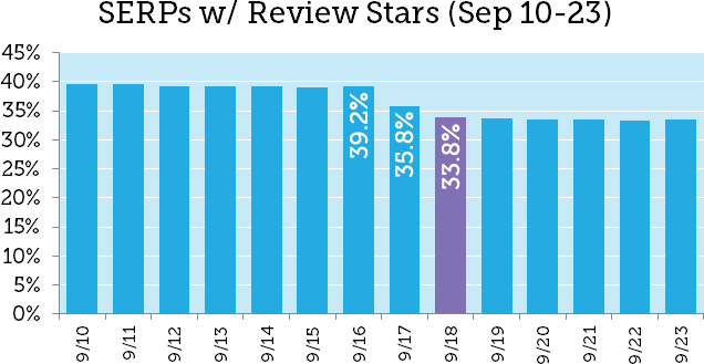 Google Review Stars Drop by 14%