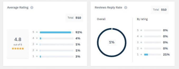 Basic Reputation Management for Better Customer Service 12