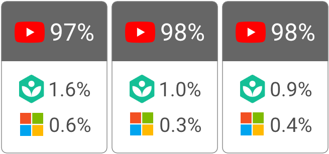 YouTube Dominates Google Video in 2020 3