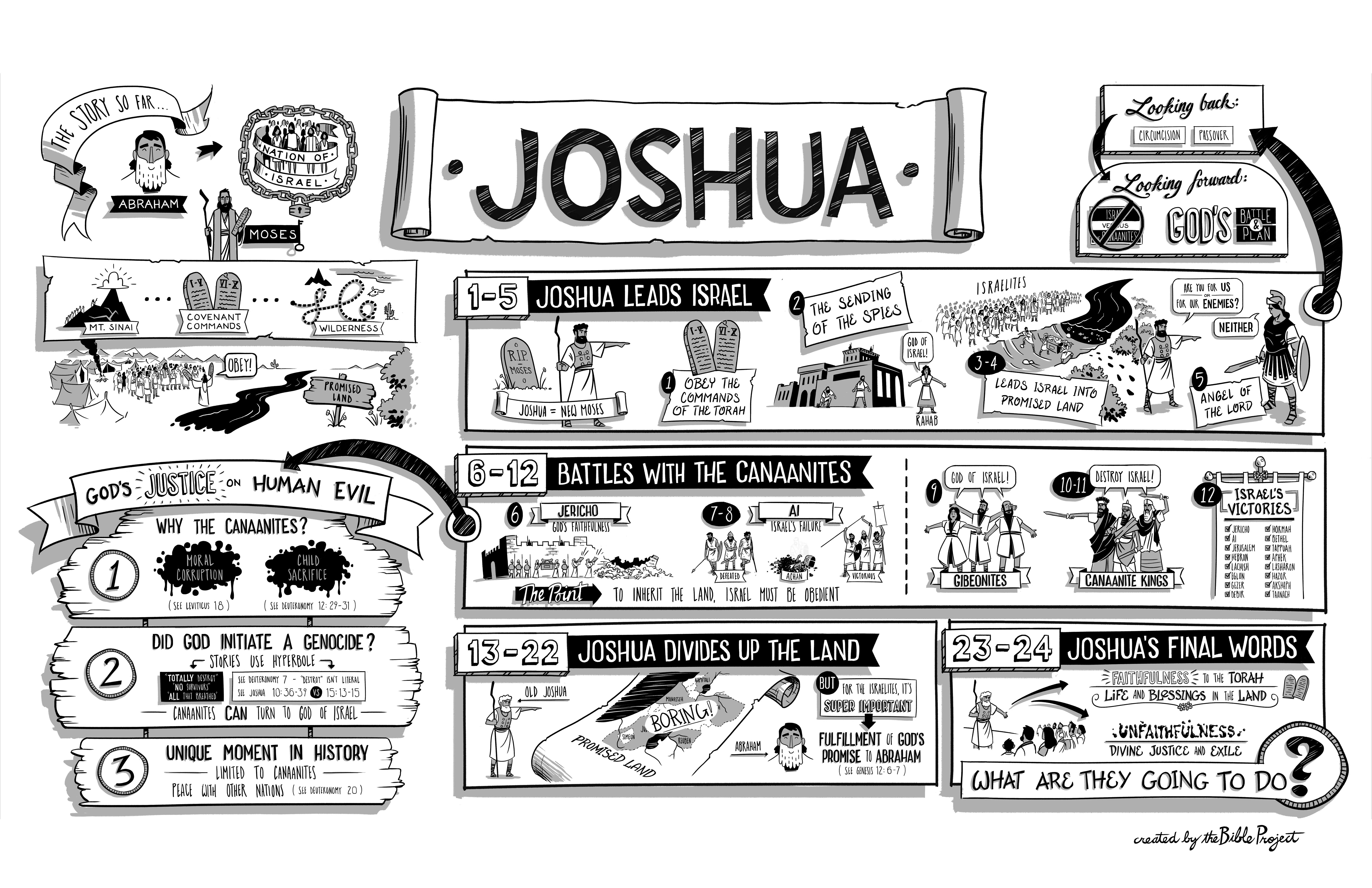 Joshua Classical Study Notes