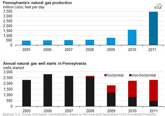 https://i1.wp.com/d1dep6bscgu00w.cloudfront.net/wp-content/uploads/2012/05/EIA-Horizontal-Drilling-Boosts-Gas-Production-in-Pennsylvania-USA.jpg