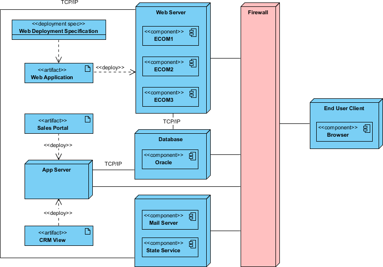 What is deployment diagram archimetric deployment diagram example ccuart Image collections
