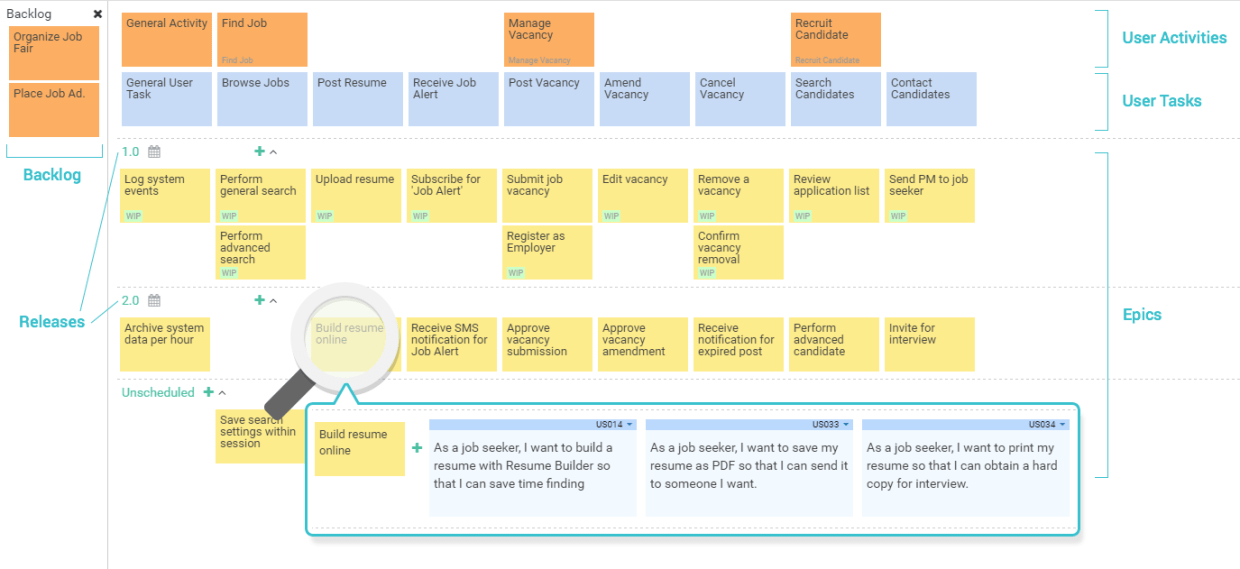 Structure of a User Story Map