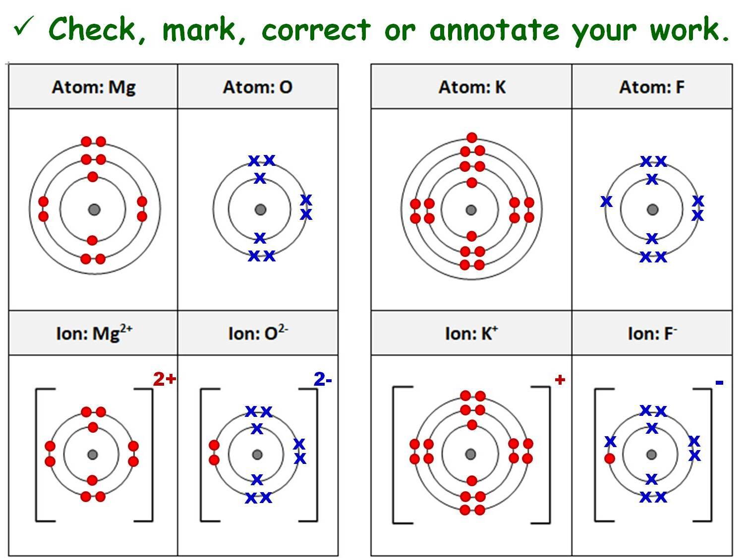 Ionic Bonding And Covalent Bonding 4 Gcse Chemistry