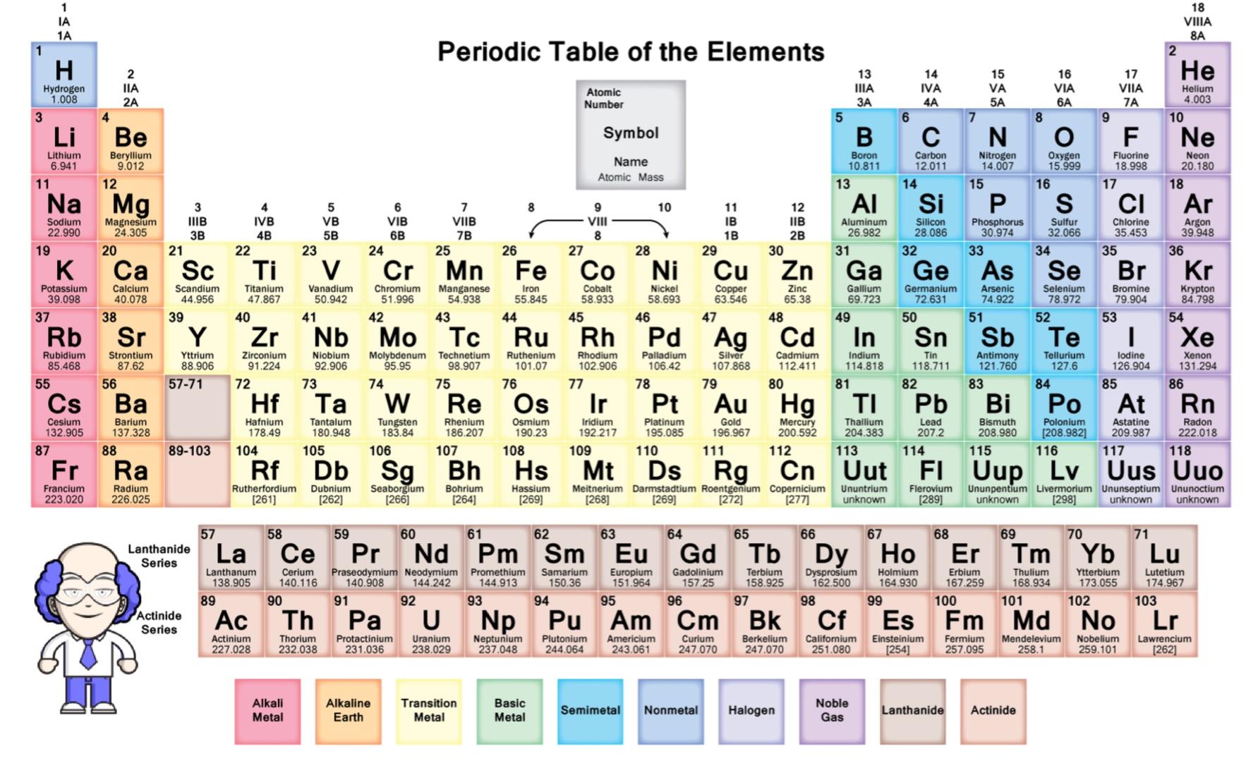 Chemistry A Level Worksheet